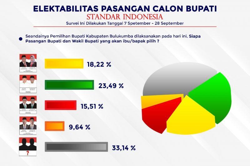 Survei Standar Indonesia (SI) di Pilkada Bulukumba